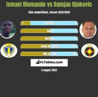 Ismael Diomande vs Damjan Djokovic h2h player stats