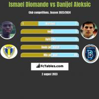 Ismael Diomande vs Danijel Aleksic h2h player stats