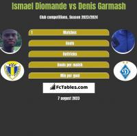 Ismael Diomande vs Denis Garmash h2h player stats
