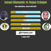 Ismael Diomande vs Dogan Erdogan h2h player stats