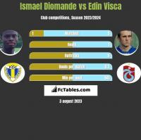 Ismael Diomande vs Edin Visca h2h player stats