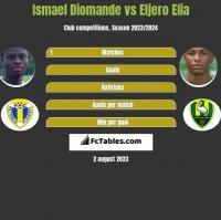 Ismael Diomande vs Eljero Elia h2h player stats