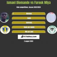 Ismael Diomande vs Farouk Miya h2h player stats