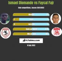 Ismael Diomande vs Faycal Fajr h2h player stats