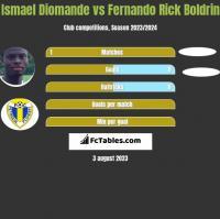 Ismael Diomande vs Fernando Rick Boldrin h2h player stats