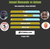 Ismael Diomande vs Gelson h2h player stats