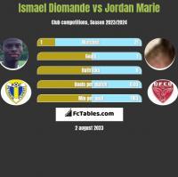 Ismael Diomande vs Jordan Marie h2h player stats