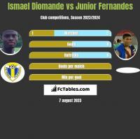 Ismael Diomande vs Junior Fernandes h2h player stats