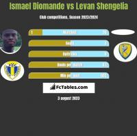 Ismael Diomande vs Levan Shengelia h2h player stats