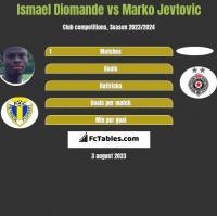 Ismael Diomande vs Marko Jevtovic h2h player stats