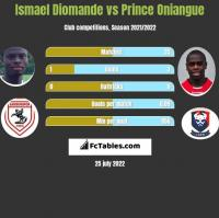 Ismael Diomande vs Prince Oniangue h2h player stats