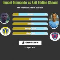 Ismael Diomande vs Saif-Eddine Khaoui h2h player stats
