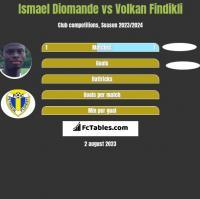 Ismael Diomande vs Volkan Findikli h2h player stats