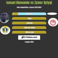 Ismael Diomande vs Zymer Bytyqi h2h player stats