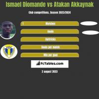Ismael Diomande vs Atakan Akkaynak h2h player stats