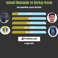 Ismael Diomande vs Berkay Ozcan h2h player stats
