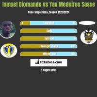 Ismael Diomande vs Yan Medeiros Sasse h2h player stats