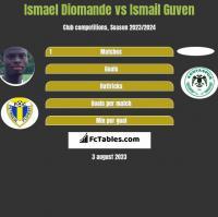 Ismael Diomande vs Ismail Guven h2h player stats