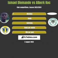 Ismael Diomande vs Alberk Koc h2h player stats