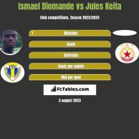 Ismael Diomande vs Jules Keita h2h player stats