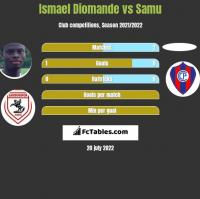 Ismael Diomande vs Samu h2h player stats