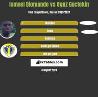 Ismael Diomande vs Oguz Guctekin h2h player stats