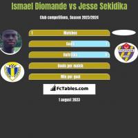 Ismael Diomande vs Jesse Sekidika h2h player stats