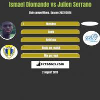 Ismael Diomande vs Julien Serrano h2h player stats