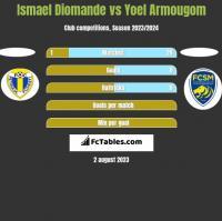 Ismael Diomande vs Yoel Armougom h2h player stats