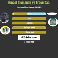 Ismael Diomande vs Erdon Daci h2h player stats