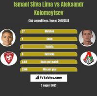 Ismael Silva Lima vs Aleksandr Kolomeytsev h2h player stats