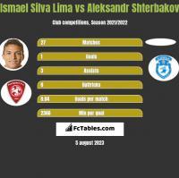 Ismael Silva Lima vs Aleksandr Shterbakov h2h player stats