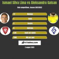 Ismael Silva Lima vs Aleksandru Gatcan h2h player stats
