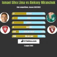 Ismael Silva Lima vs Aleksey Miranchuk h2h player stats