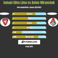 Ismael Silva Lima vs Anton Miranchuk h2h player stats