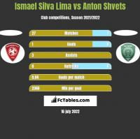 Ismael Silva Lima vs Anton Shvets h2h player stats