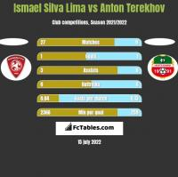 Ismael Silva Lima vs Anton Terekhov h2h player stats