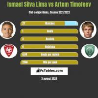 Ismael Silva Lima vs Artem Timofeev h2h player stats