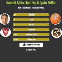 Ismael Silva Lima vs Artyom Fidler h2h player stats