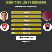 Ismael Silva Lima vs Brian Idowu h2h player stats