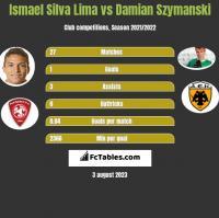 Ismael Silva Lima vs Damian Szymanski h2h player stats