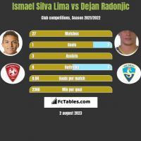 Ismael Silva Lima vs Dejan Radonjic h2h player stats