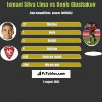 Ismael Silva Lima vs Denis Glushakov h2h player stats
