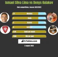 Ismael Silva Lima vs Denys Kułakow h2h player stats