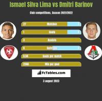 Ismael Silva Lima vs Dmitri Barinov h2h player stats
