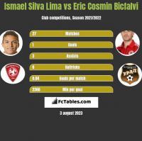 Ismael Silva Lima vs Eric Cosmin Bicfalvi h2h player stats