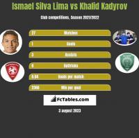 Ismael Silva Lima vs Khalid Kadyrov h2h player stats