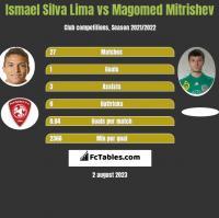 Ismael Silva Lima vs Magomed Mitrishev h2h player stats