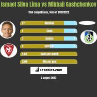 Ismael Silva Lima vs Mikhail Gashchenkov h2h player stats