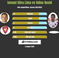 Ismael Silva Lima vs Odise Roshi h2h player stats
